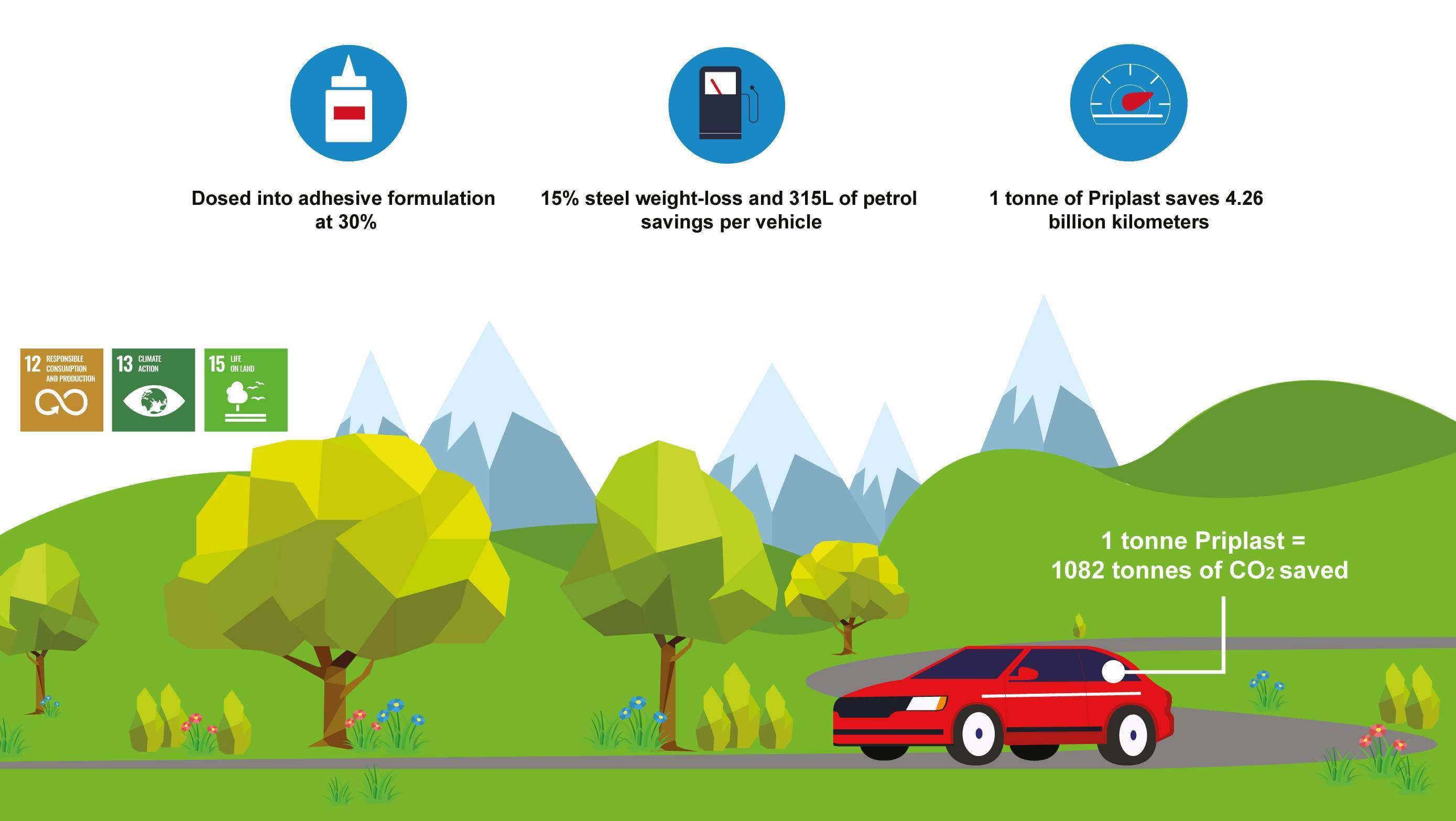 Infographic showing weight and CO2 savings in automotive